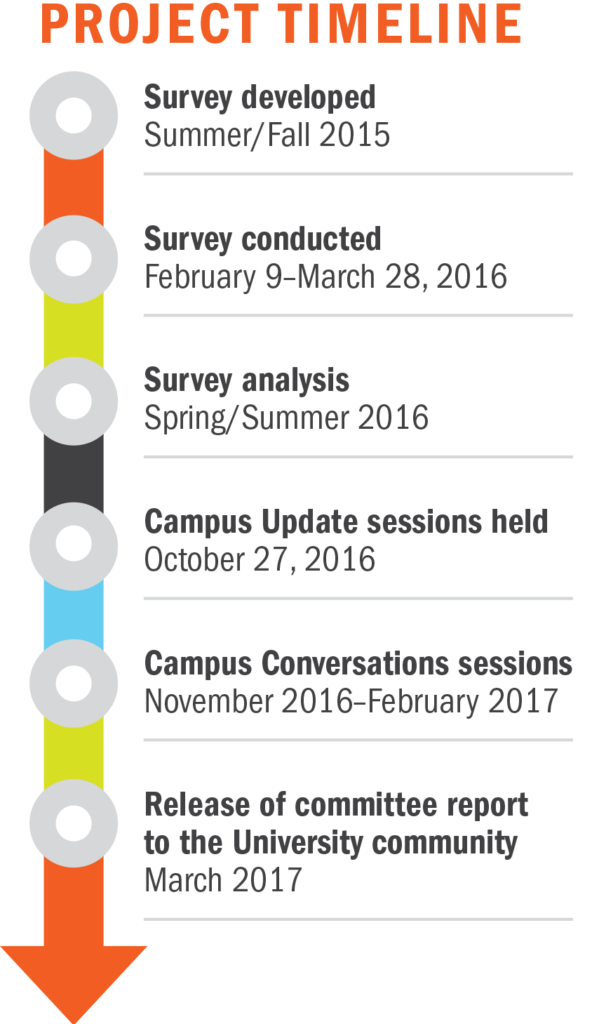 Survey developed: Summer/Fall 2015, Survey conducted: February 9 – March 28, 2016, Survey analysis: Spring/Summer 2016, Campus Update session held: October 27, 2016, Campus Conversations sessions: November 2016 – February 2017, Release of committee report to the University community: March 2017
